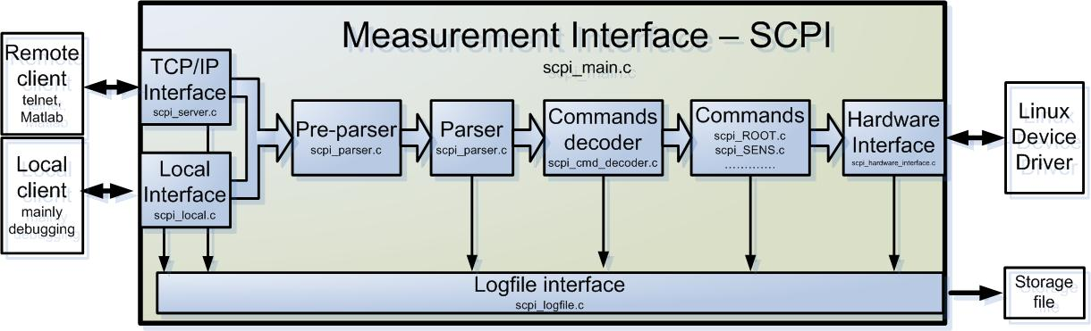Universal Measurement System with Web Interface